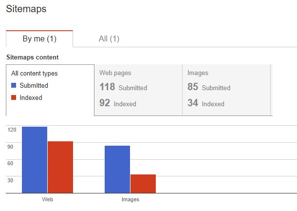 Technical SEO Tools - Google XML Sitemaps