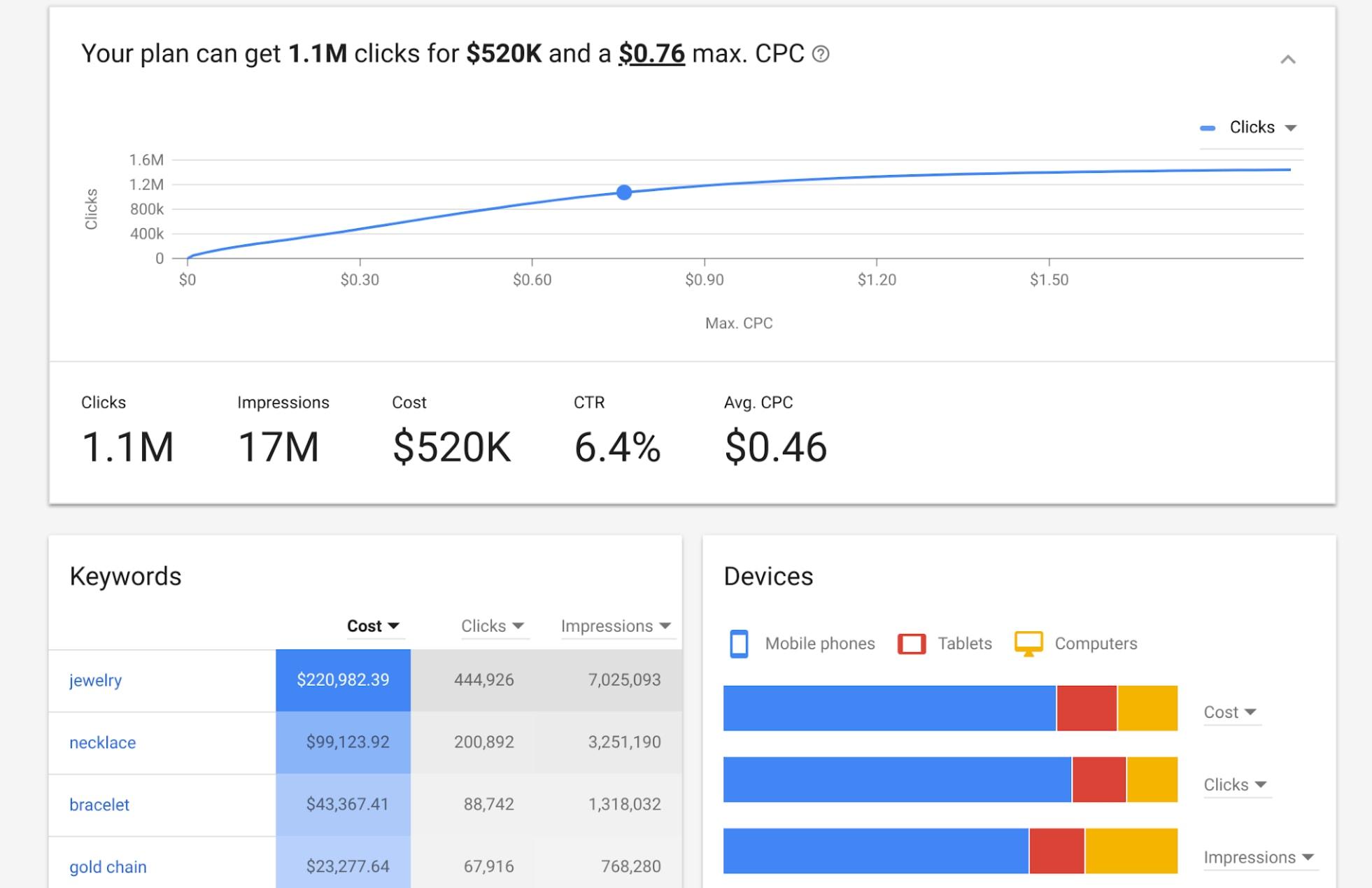 Google AdWords Releases New Keyword Planner Tool