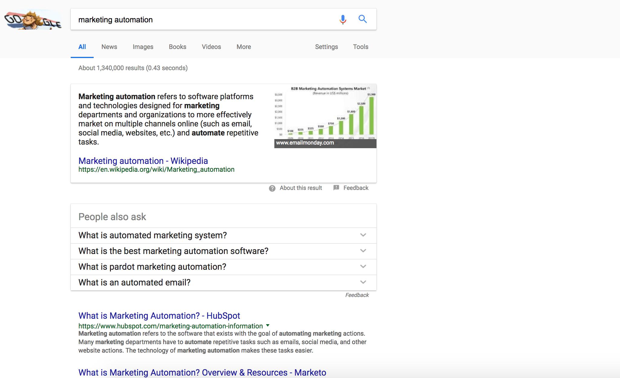 marketing-automation-serp