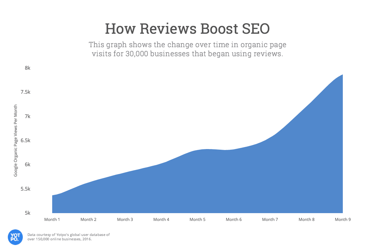 How reviews boost SEO