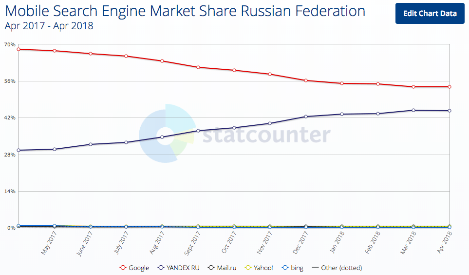 Since Google were forced to make changing default search engine on mobile easier, their market share has decreased by 15%