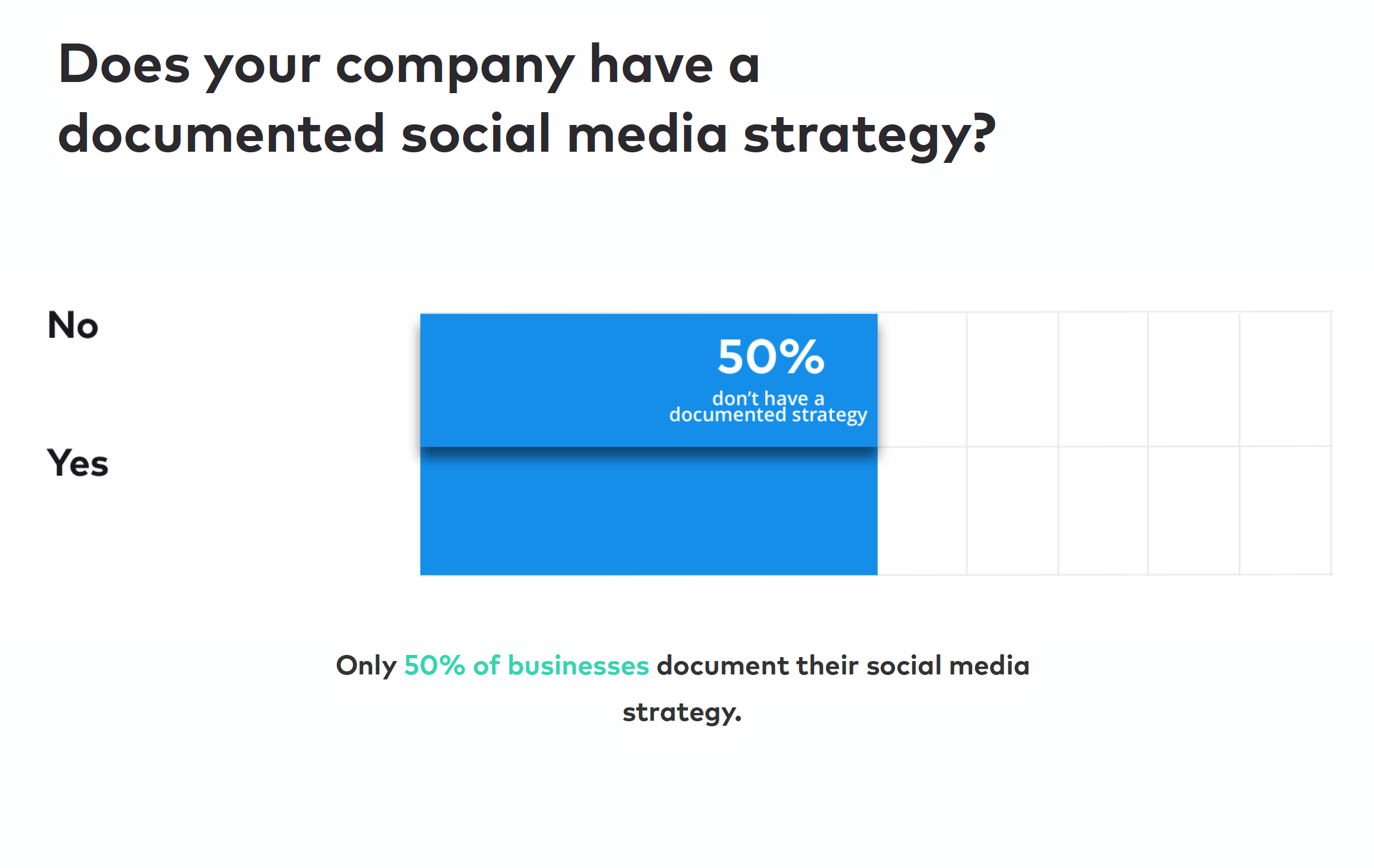 State of Social Survey Question - Does Your Company Have a Documented Social Media Strategy?