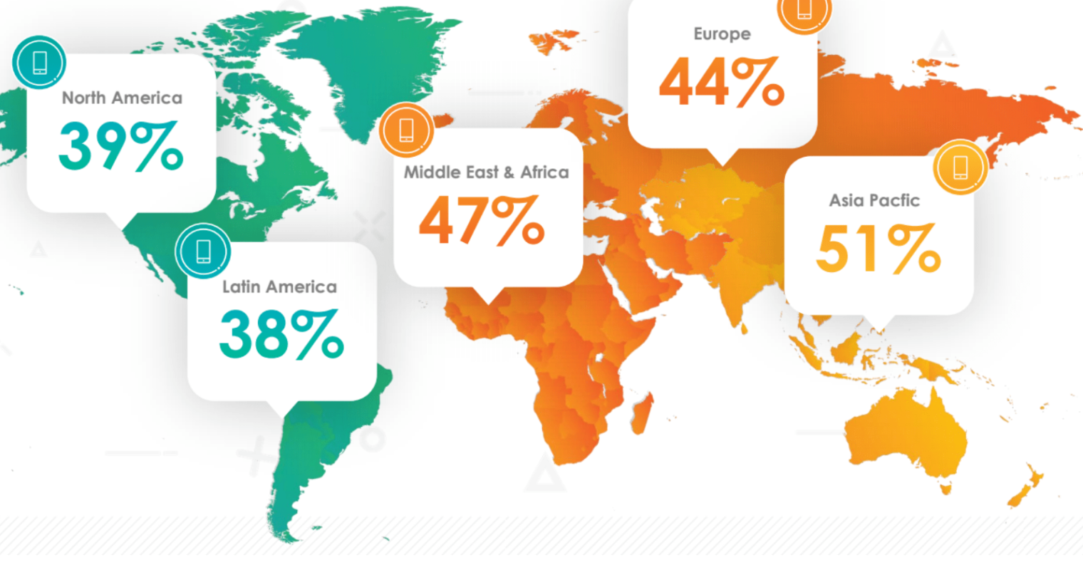 Mobile Shopping Now Accounts for Over 50% of Online Transactions [REPORT]