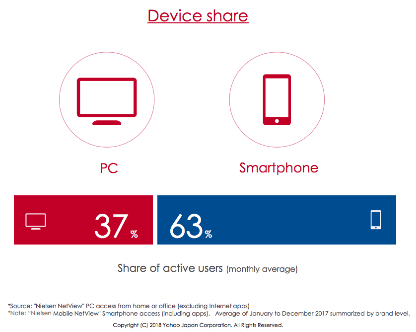 Yahoo Japan Device share