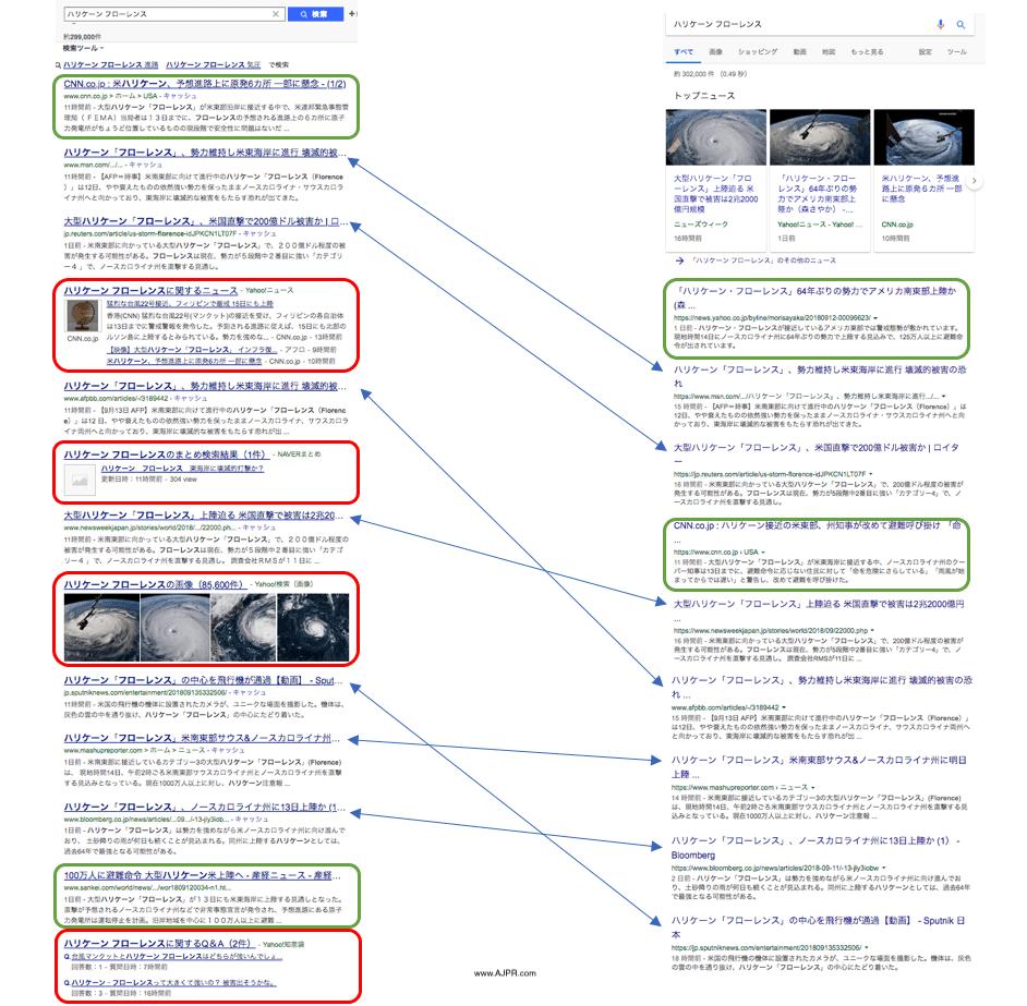 Yahoo Japan vs Google Japan Search Results