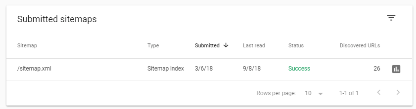 Google Search Console Submitted Sitemaps