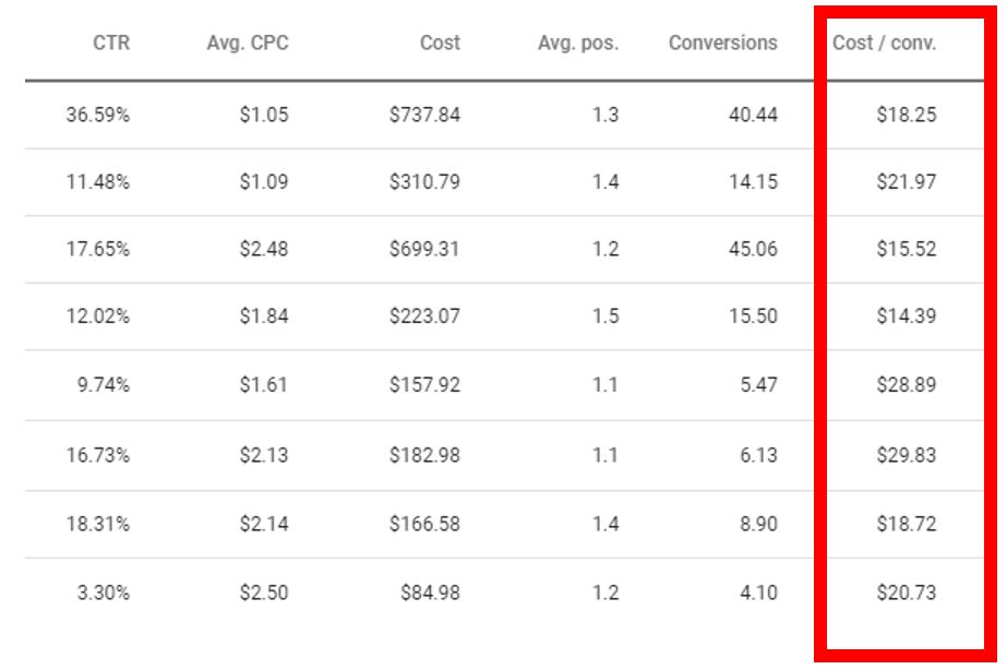 Cost per conversion metrics within Google Ads reporting.