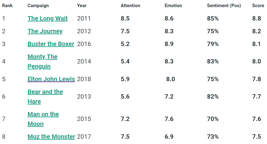 John Lewis Christmas Ads Campaign Rankings