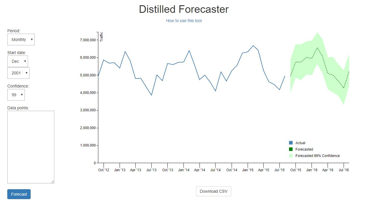 Distilled SEO Forecasting Tool