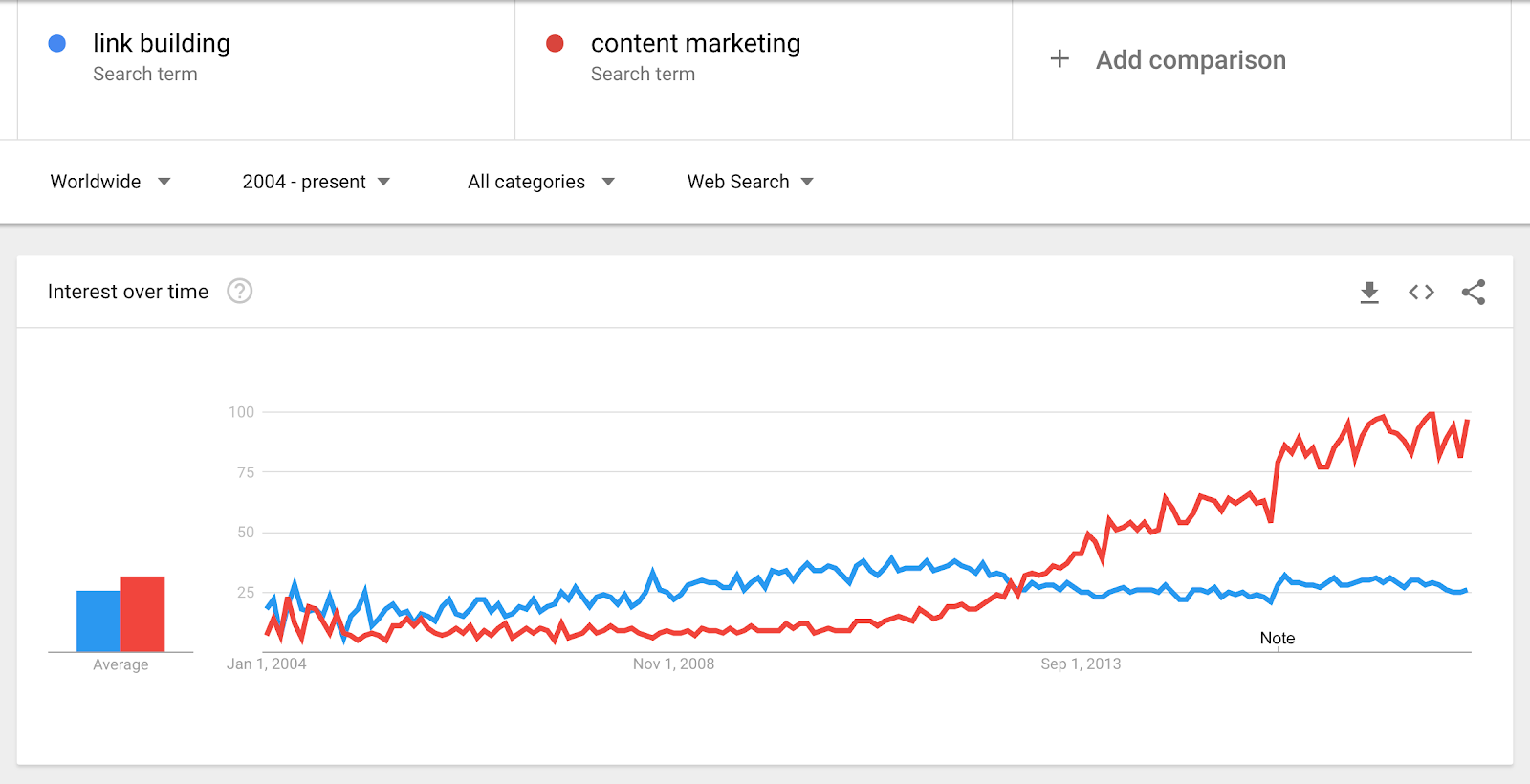 Link Building vs. Content Marketing - Google Trends