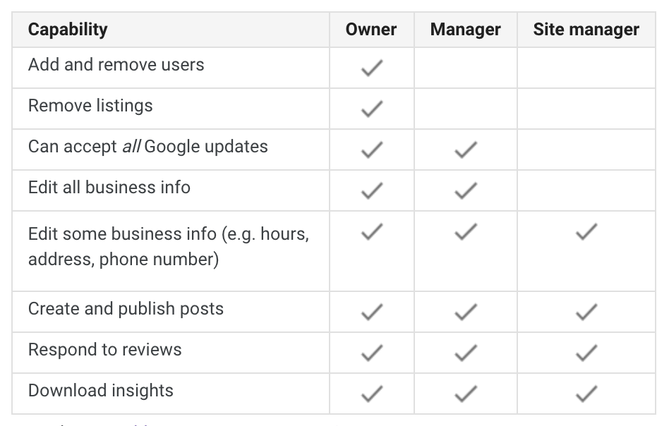 Google My Business Adds New Permissions to 'Communications Manager' Role