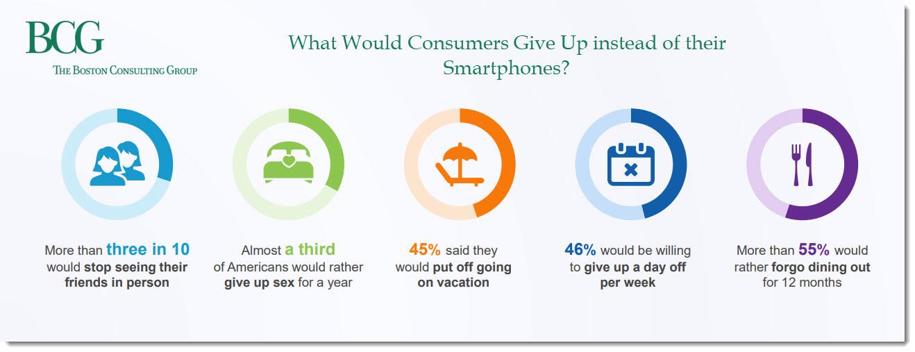 What Would Consumers Give Up Instead of Their Smartphones