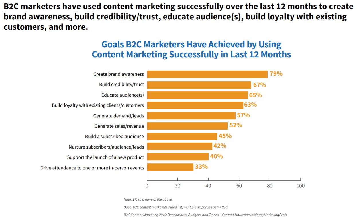 cmi b2c success stats