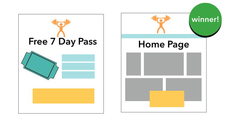 The homepage with context outperformed a landing page that only drove the offer