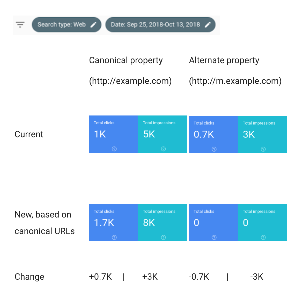 Google Search Console to Combine Data from Multiple Properties into One Report