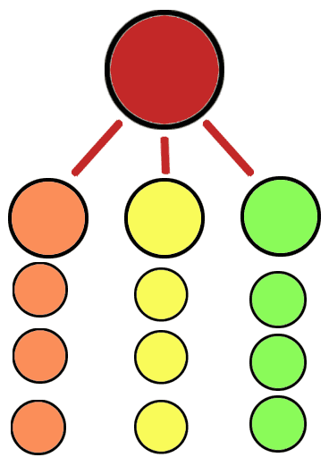 An image of circles linking to each other representing a proper site structure.