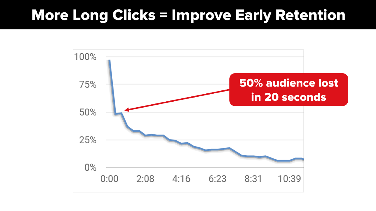 More Long Clicks - Improve Early Retention