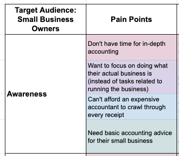 Target Audience Pain Points
