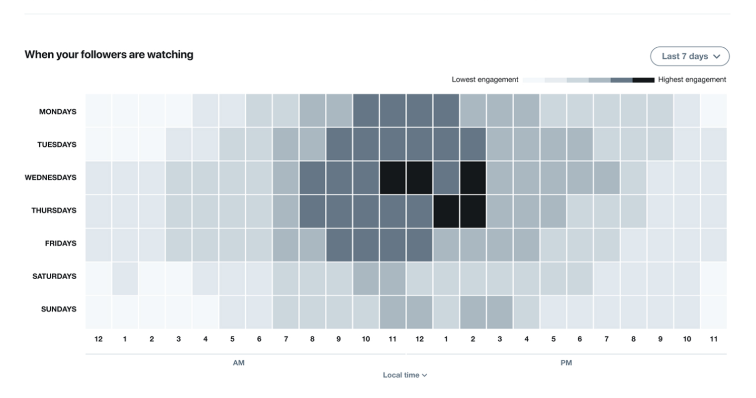 Twitter's New Insights Tool Shows the Best Time to Publish Tweets