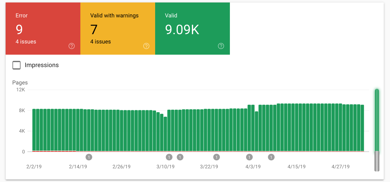 Google Celebrates Star Wars Day With Search Console Easter Eggs
