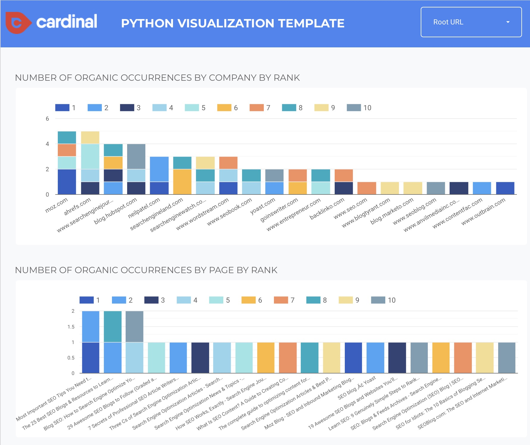 Data Studio template for analyzing python web scraping data