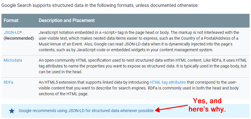 Google Recommends Structured Data