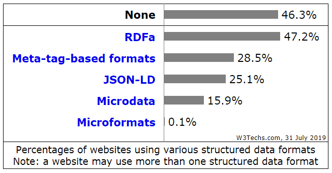 statistics of how many sites use structured data