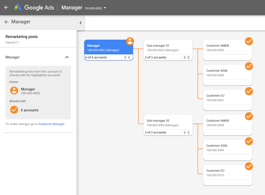 Google Ads Makes it Easier to Manage Multiple Accounts