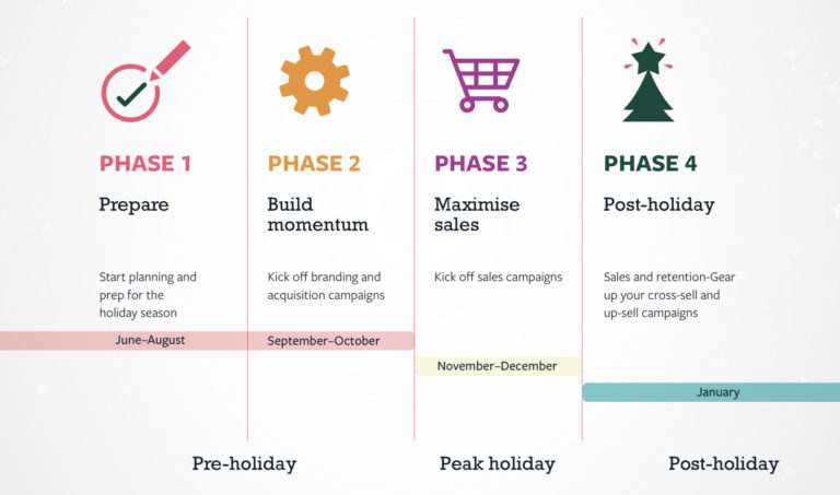 Facebook's 2019 Holiday Marketing Guide is Full of Useful Shopping Insights