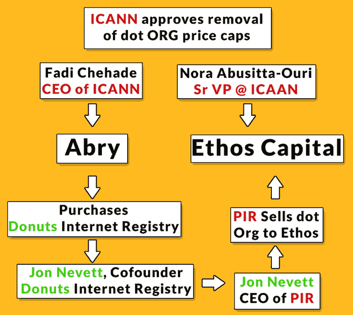 Illustration showing people involved in the sale and purchase of the dot org registry