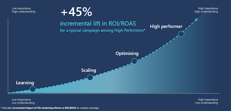 Incremental lift in ROI & ROAS