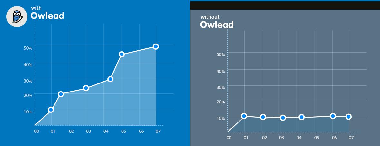 Owlead Growth