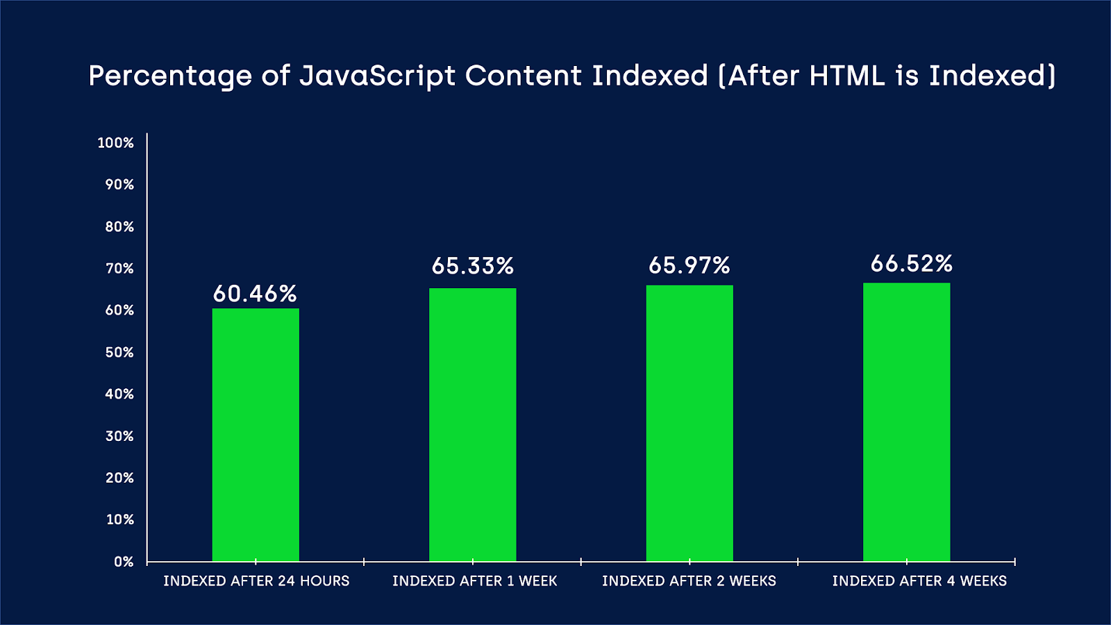 JavaScript Indexing Delays Are Still an Issue for Google