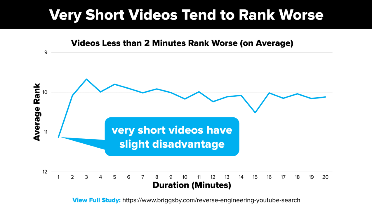 YouTube's Organic Visibility Tops Wikipedia in Google SERPs