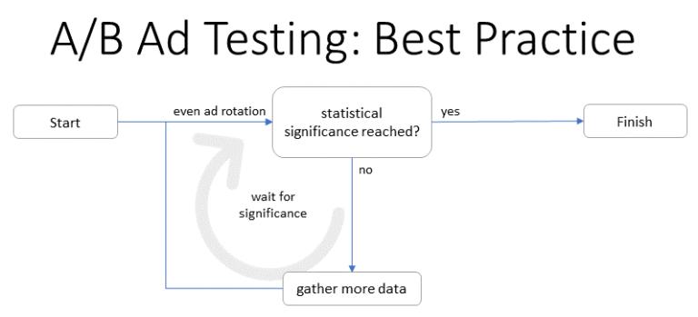 ab-ad-testing-process