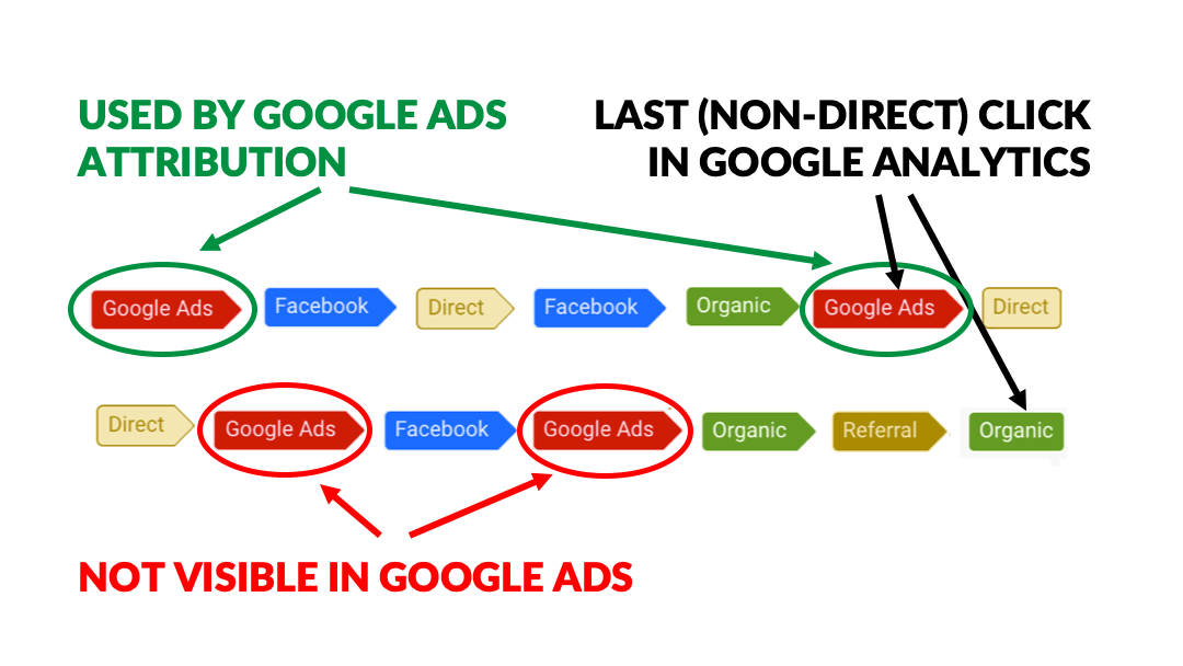 Why Using Conversions Imported From Analytics to Google Ads Does Not Actually Make Sense