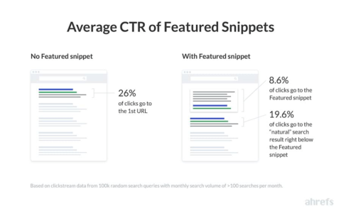 Average CTR of Featured Snippets