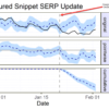 Unpacking the CausalImpact of Google's Double-Dipping Featured Snippet Update