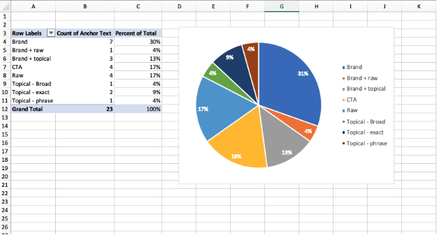 anchor text pivot table and pie chart
