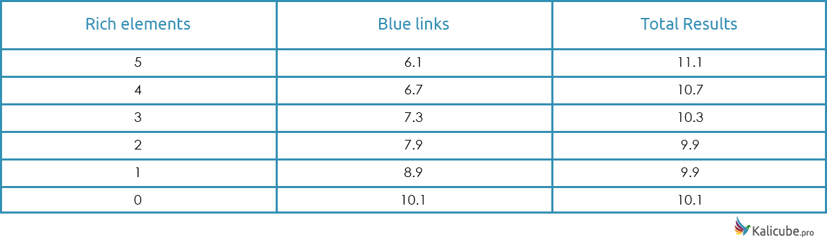 Blue links compared to SERP Features
