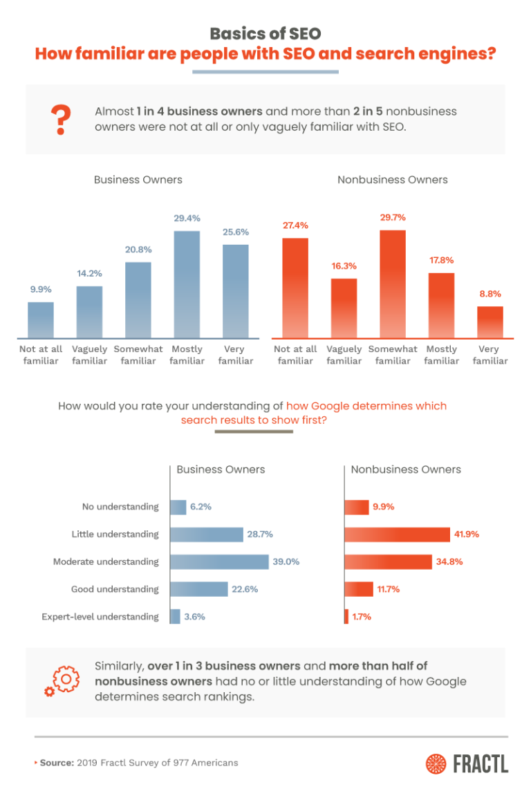 1 in 3 Business Owners Don't Understand How Google Search Rankings Work