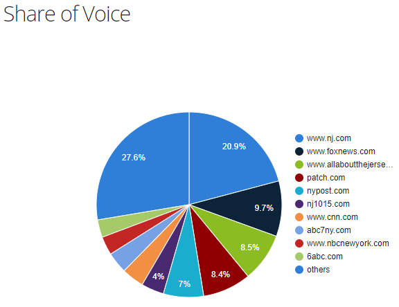 New Jersey publishers share of voice