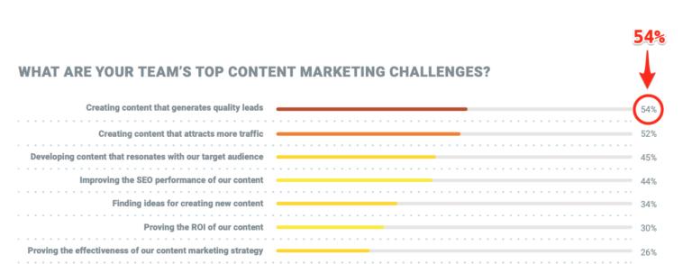 content marketing budget challenges
