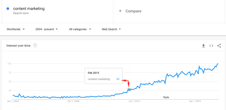 content marketing budget impact