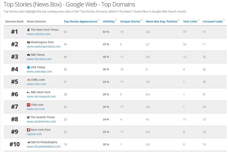 Top news publishers for Coronavirus