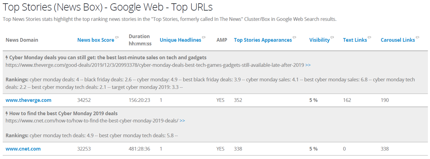 Top stories for Black Friday and Cyber Monday
