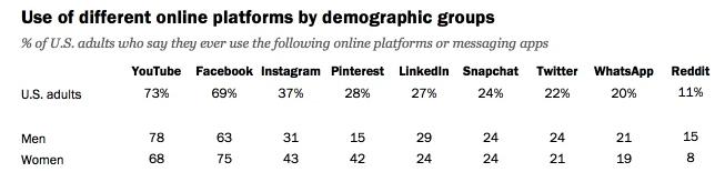 Online platform use by demographics