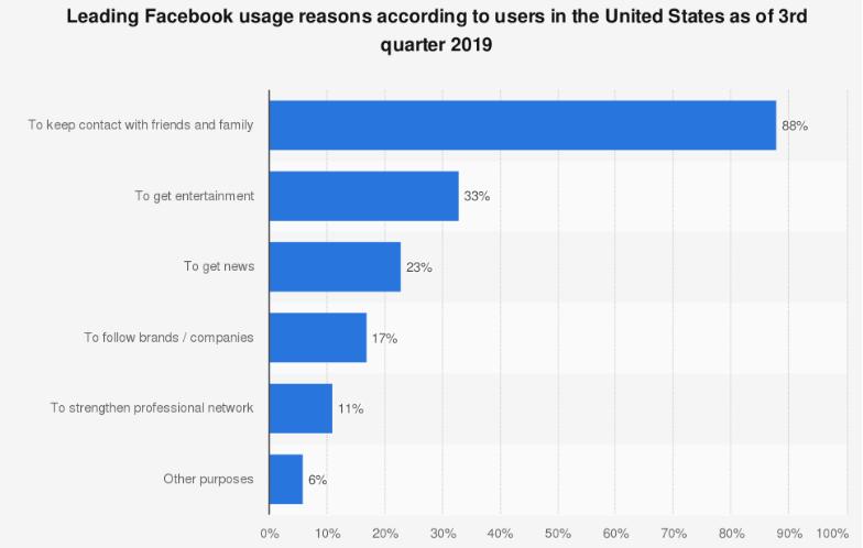 Reasons people use Facebook