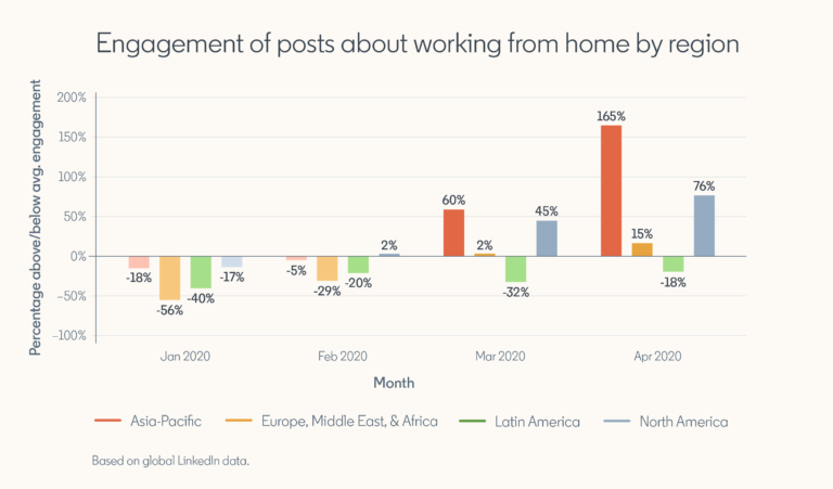 LinkedIn Engagement Up 76% for 'Work From Home' Content