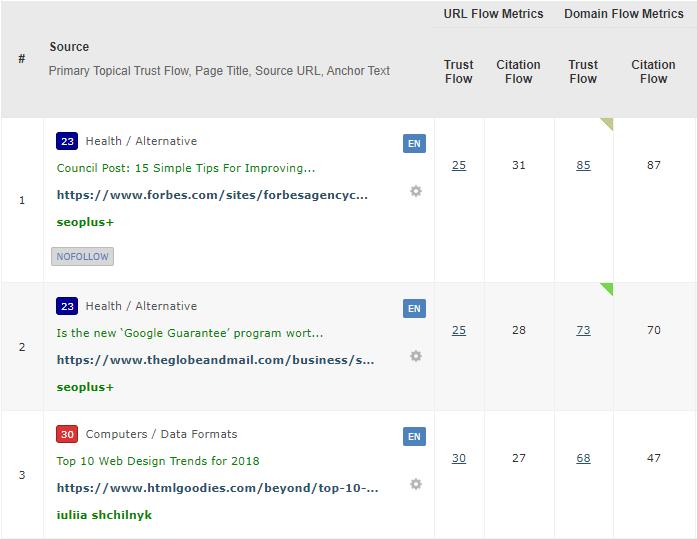 Screenshot of a Majestic backlink profile